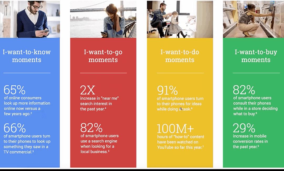Search Intent Micro Moment Marketing