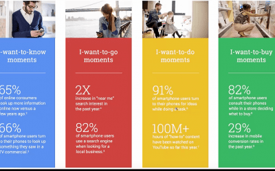 Search Intent Micro Moment Marketing