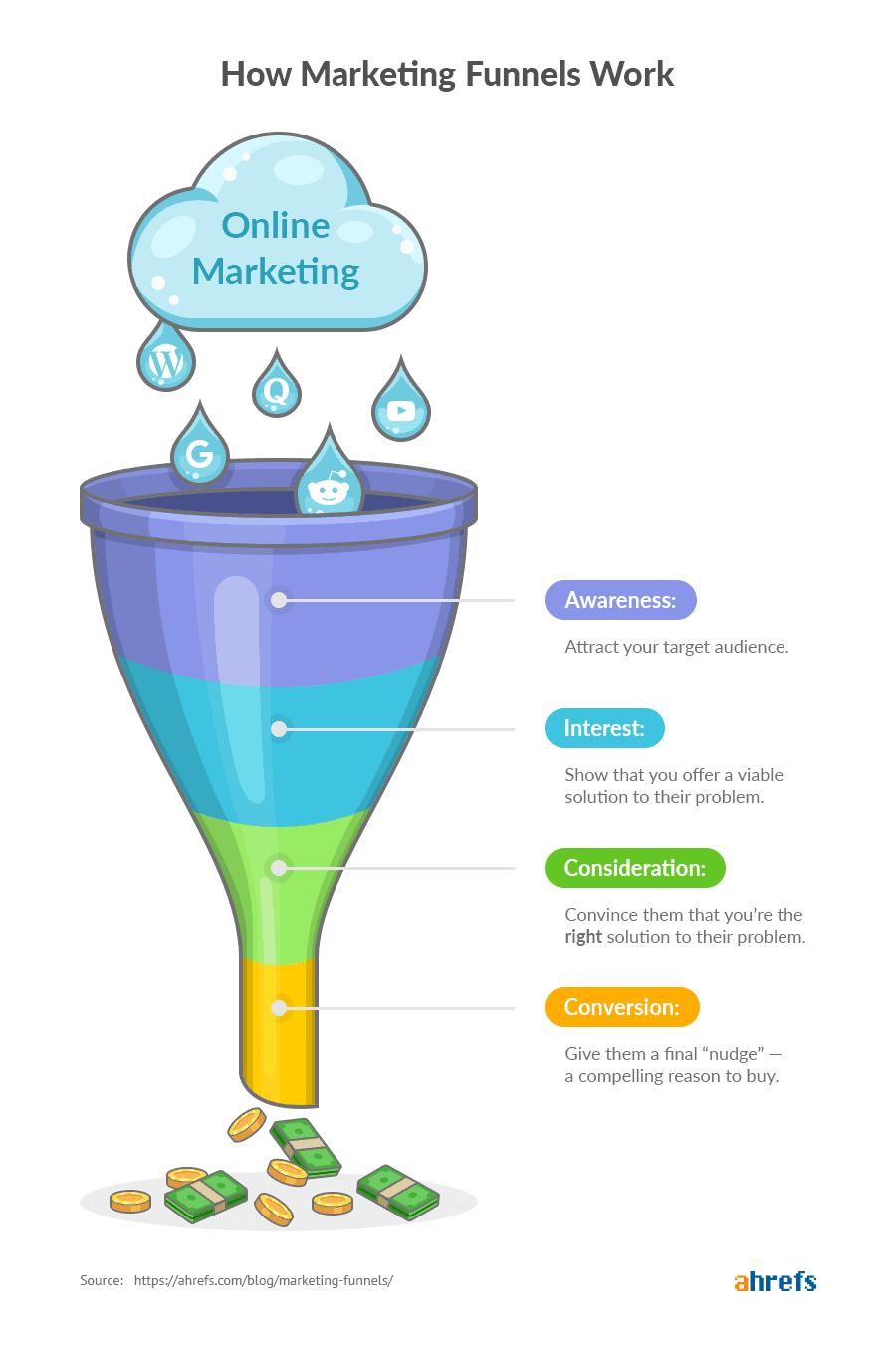 explainer working marketing funnel