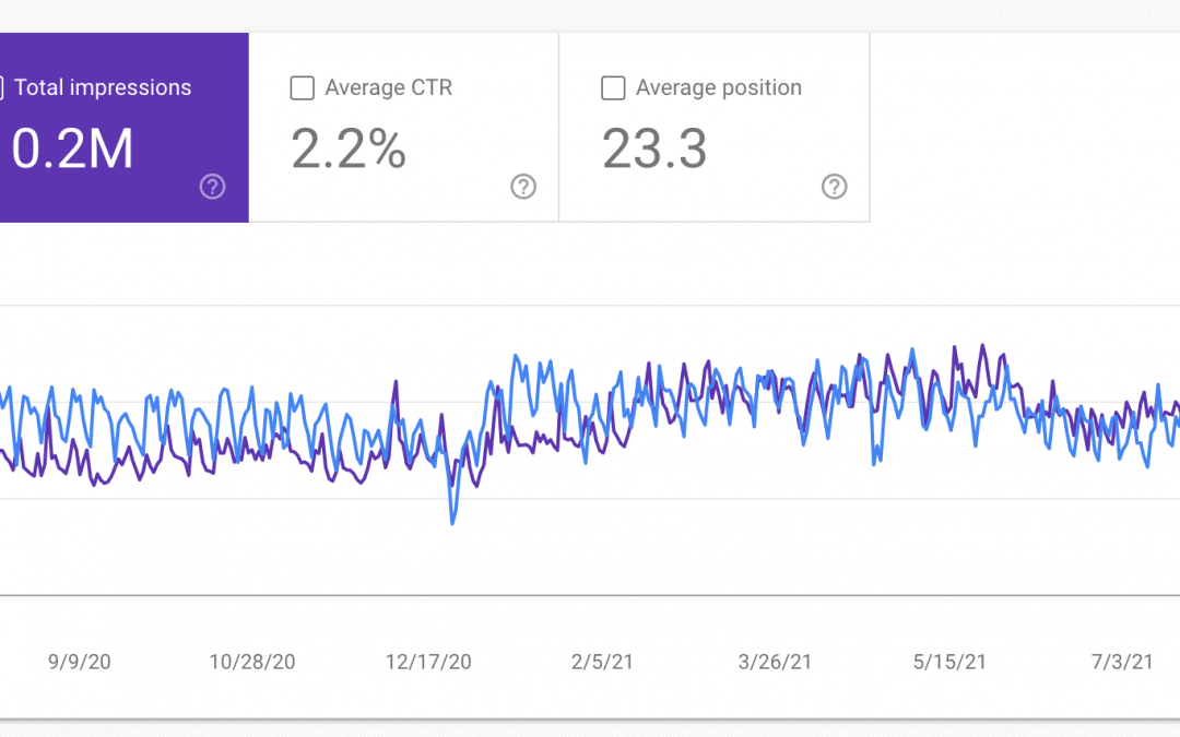 Google Search Console 16 month view